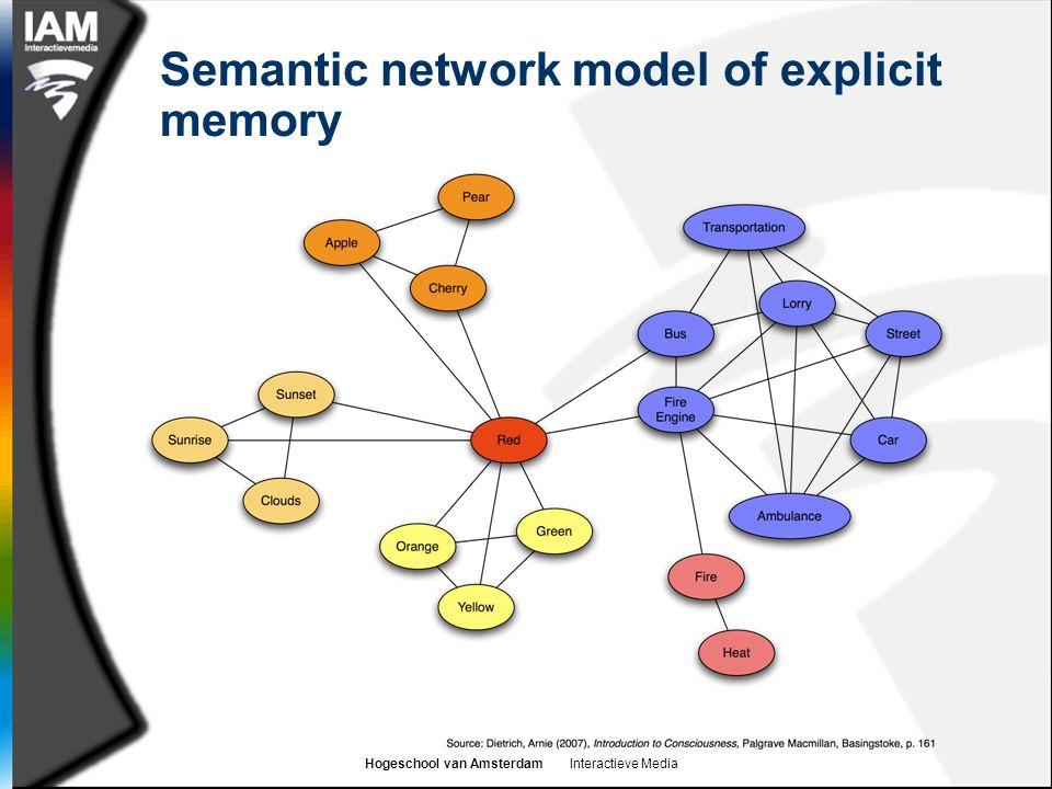 Hogeschool van Amsterdam Interactieve Media Semantic network model of explicit memory