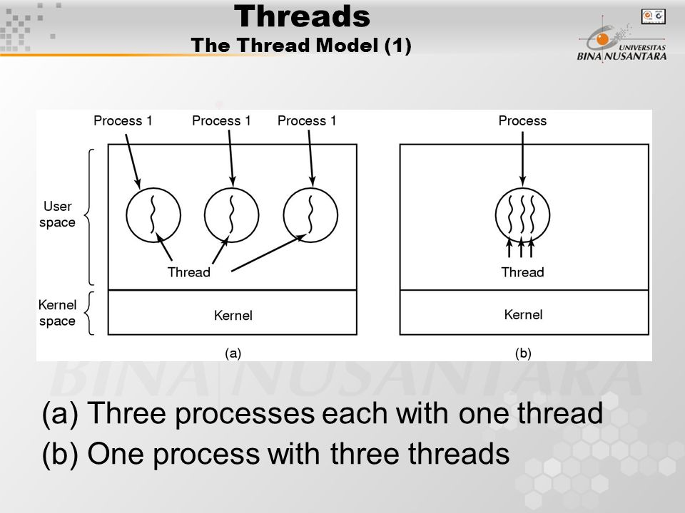 Threads The Thread Model (1) (a) Three processes each with one thread (b) One process with three threads