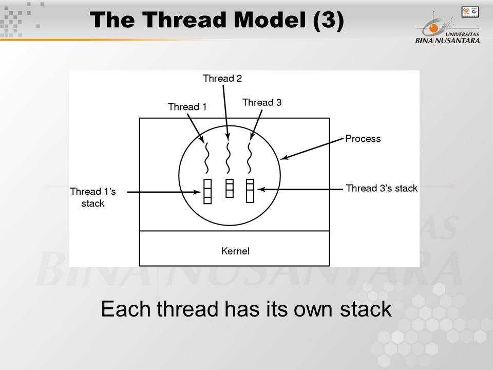 The Thread Model (3) Each thread has its own stack