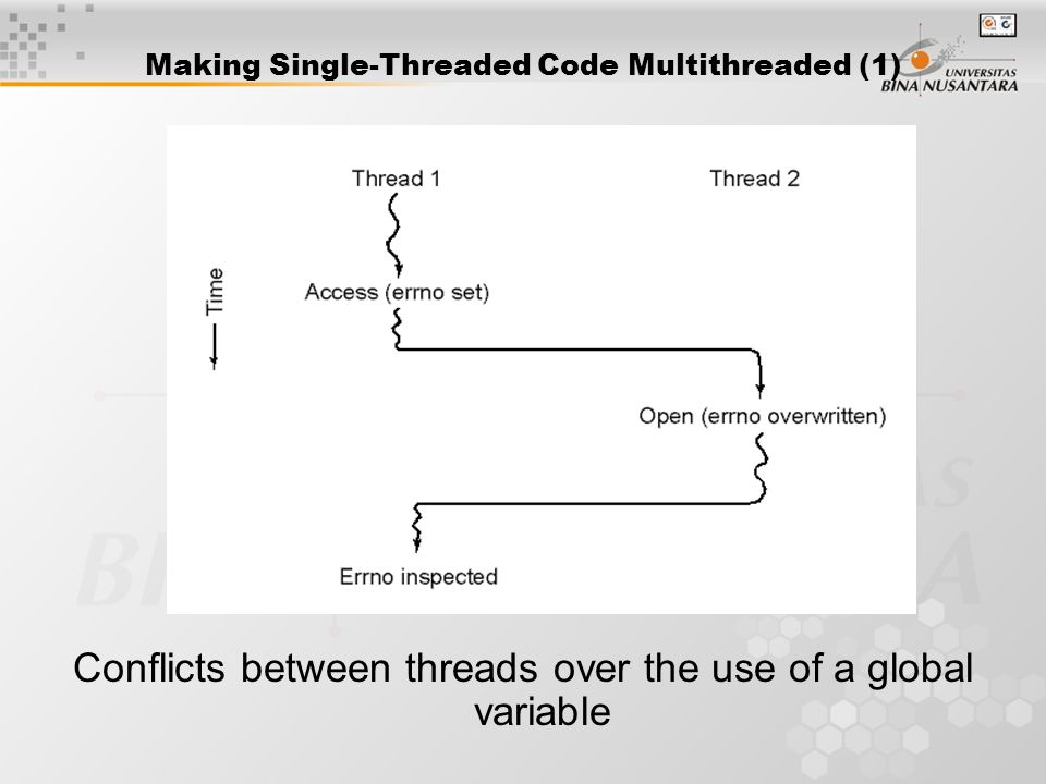 Making Single-Threaded Code Multithreaded (1) Conflicts between threads over the use of a global variable