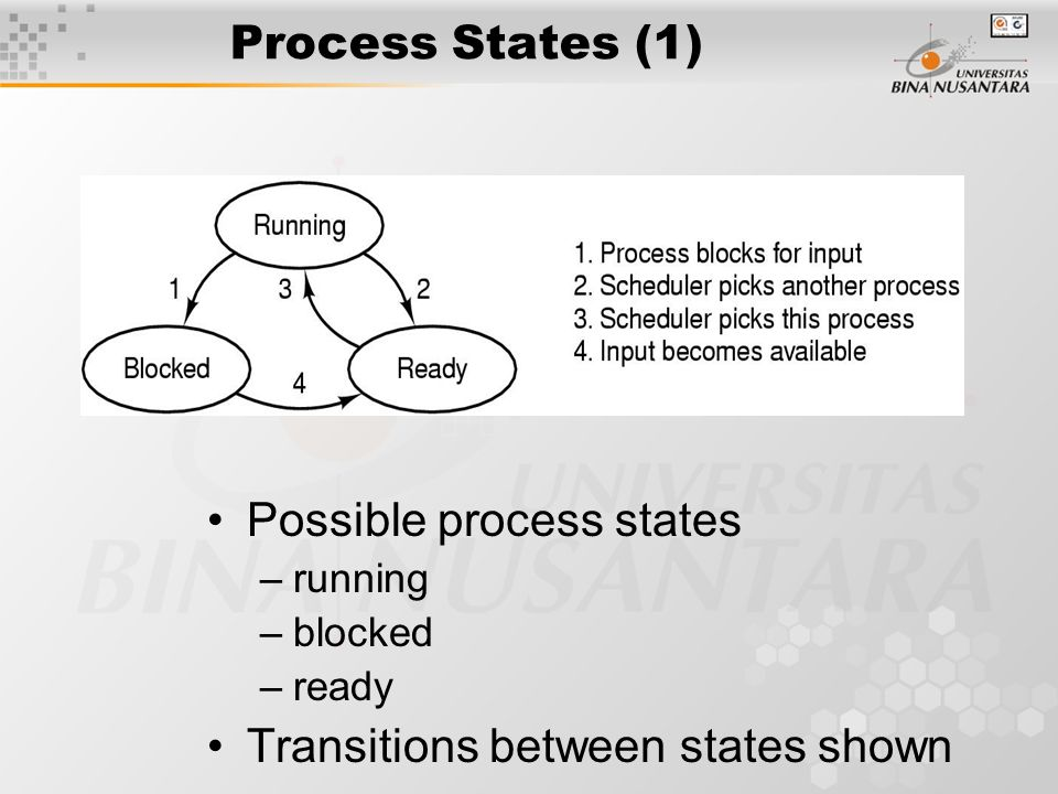 Process States (1) Possible process states –running –blocked –ready Transitions between states shown