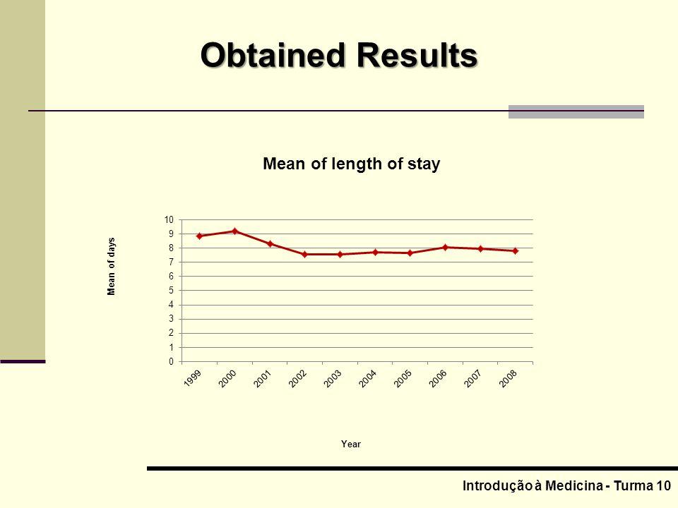 Introdução à Medicina - Turma 10 Obtained Results