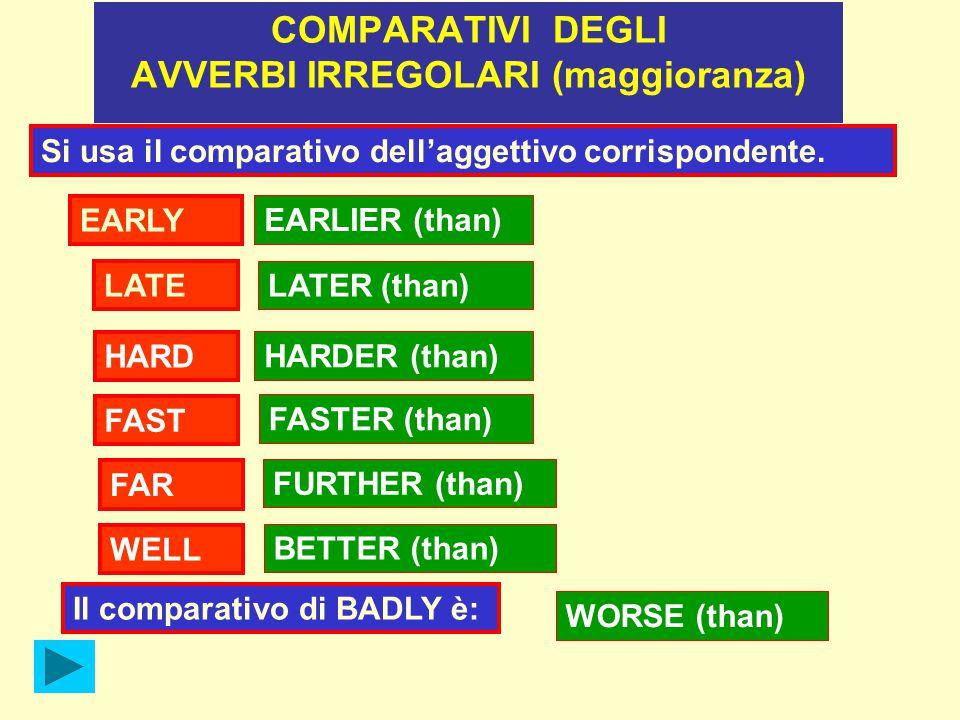 HARD LATER (than) LATE EARLY EARLIER (than) HARDER (than) FAST FASTER (than) FAR FURTHER (than) WELL BETTER (than) COMPARATIVI DEGLI AVVERBI IRREGOLARI (maggioranza) Si usa il comparativo dell'aggettivo corrispondente.