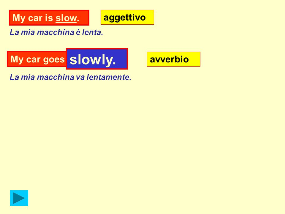 My car is slow. aggettivo My car goes....... slowly. avverbio La mia macchina è lenta. La mia macchina va lentamente.