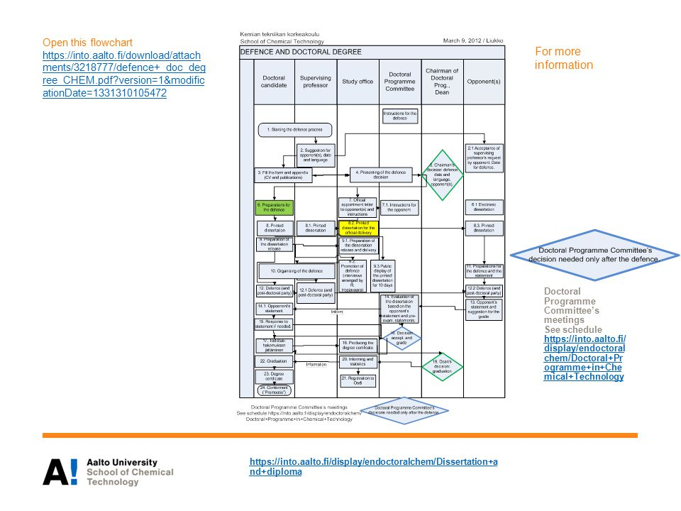 Open this flowchart https://into.aalto.fi/download/attach ments/3218777/defence+_doc_deg ree_CHEM.pdf?version=1&modific ationDate=1331310105472 https://into.aalto.fi/download/attach ments/3218777/defence+_doc_deg ree_CHEM.pdf?version=1&modific ationDate=1331310105472 https://into.aalto.fi/display/endoctoralchem/Dissertation+a nd+diploma For more information Doctoral Programme Committee's meetings See schedule https://into.aalto.fi/ display/endoctoral chem/Doctoral+Pr ogramme+in+Che mical+Technology https://into.aalto.fi/ display/endoctoral chem/Doctoral+Pr ogramme+in+Che mical+Technology