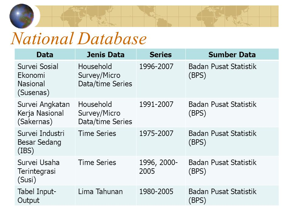 National Database DataJenis DataSeriesSumber Data Survei Sosial Ekonomi Nasional (Susenas) Household Survey/Micro Data/time Series 1996-2007Badan Pusat Statistik (BPS) Survei Angkatan Kerja Nasional (Sakernas) Household Survey/Micro Data/time Series 1991-2007Badan Pusat Statistik (BPS) Survei Industri Besar Sedang (IBS) Time Series1975-2007Badan Pusat Statistik (BPS) Survei Usaha Terintegrasi (Susi) Time Series1996, 2000- 2005 Badan Pusat Statistik (BPS) Tabel Input- Output Lima Tahunan1980-2005Badan Pusat Statistik (BPS)