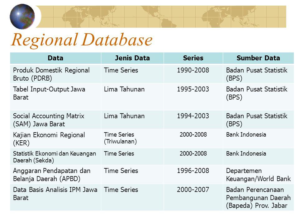 Regional Database DataJenis DataSeriesSumber Data Produk Domestik Regional Bruto (PDRB) Time Series1990-2008Badan Pusat Statistik (BPS) Tabel Input-Output Jawa Barat Lima Tahunan1995-2003Badan Pusat Statistik (BPS) Social Accounting Matrix (SAM) Jawa Barat Lima Tahunan1994-2003Badan Pusat Statistik (BPS) Kajian Ekonomi Regional (KER) Time Series (Triwulanan) 2000-2008Bank Indonesia Statistik Ekonomi dan Keuangan Daerah (Sekda) Time Series2000-2008Bank Indonesia Anggaran Pendapatan dan Belanja Daerah (APBD) Time Series1996-2008Departemen Keuangan/World Bank Data Basis Analisis IPM Jawa Barat Time Series2000-2007Badan Perencanaan Pembangunan Daerah (Bapeda) Prov.