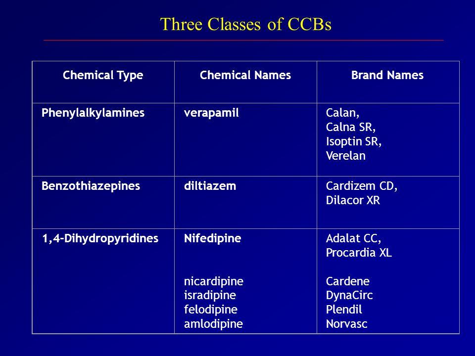 Chemical TypeChemical NamesBrand Names PhenylalkylaminesverapamilCalan, Calna SR, Isoptin SR, Verelan BenzothiazepinesdiltiazemCardizem CD, Dilacor XR 1,4-DihydropyridinesNifedipine nicardipine isradipine felodipine amlodipine Adalat CC, Procardia XL Cardene DynaCirc Plendil Norvasc Three Classes of CCBs