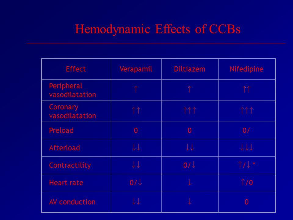EffectVerapamilDiltiazemNifedipine Peripheral vasodilatation  Coronary vasodilatation  Preload000/ Afterload   Contractility  0/ / */ * Heart rate 0/  /0 AV conduction  0 Hemodynamic Effects of CCBs