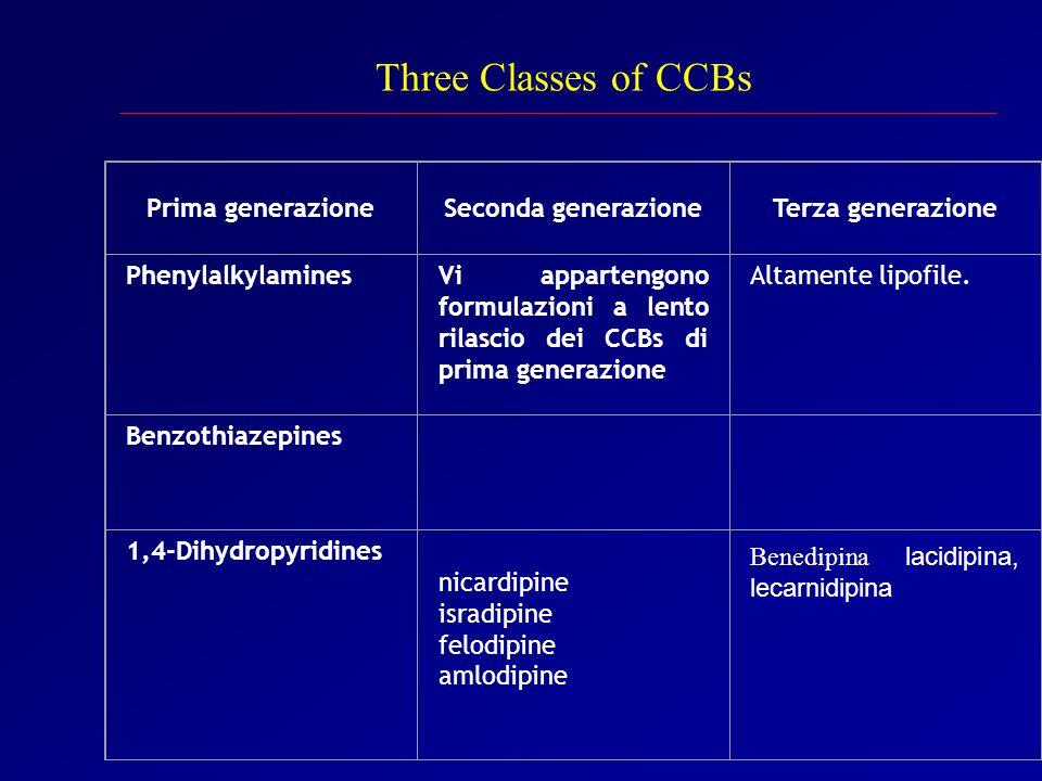 Prima generazioneSeconda generazioneTerza generazione PhenylalkylaminesVi appartengono formulazioni a lento rilascio dei CCBs di prima generazione Altamente lipofile.