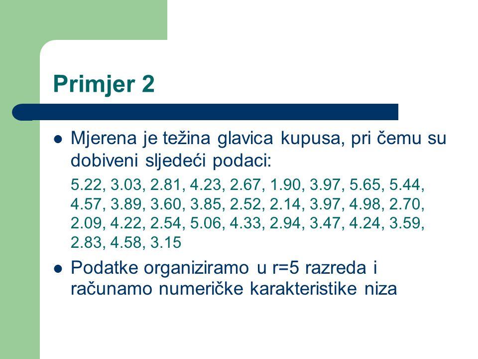 Primjer 2 Mjerena je težina glavica kupusa, pri čemu su dobiveni sljedeći podaci: 5.22, 3.03, 2.81, 4.23, 2.67, 1.90, 3.97, 5.65, 5.44, 4.57, 3.89, 3.60, 3.85, 2.52, 2.14, 3.97, 4.98, 2.70, 2.09, 4.22, 2.54, 5.06, 4.33, 2.94, 3.47, 4.24, 3.59, 2.83, 4.58, 3.15 Podatke organiziramo u r=5 razreda i računamo numeričke karakteristike niza