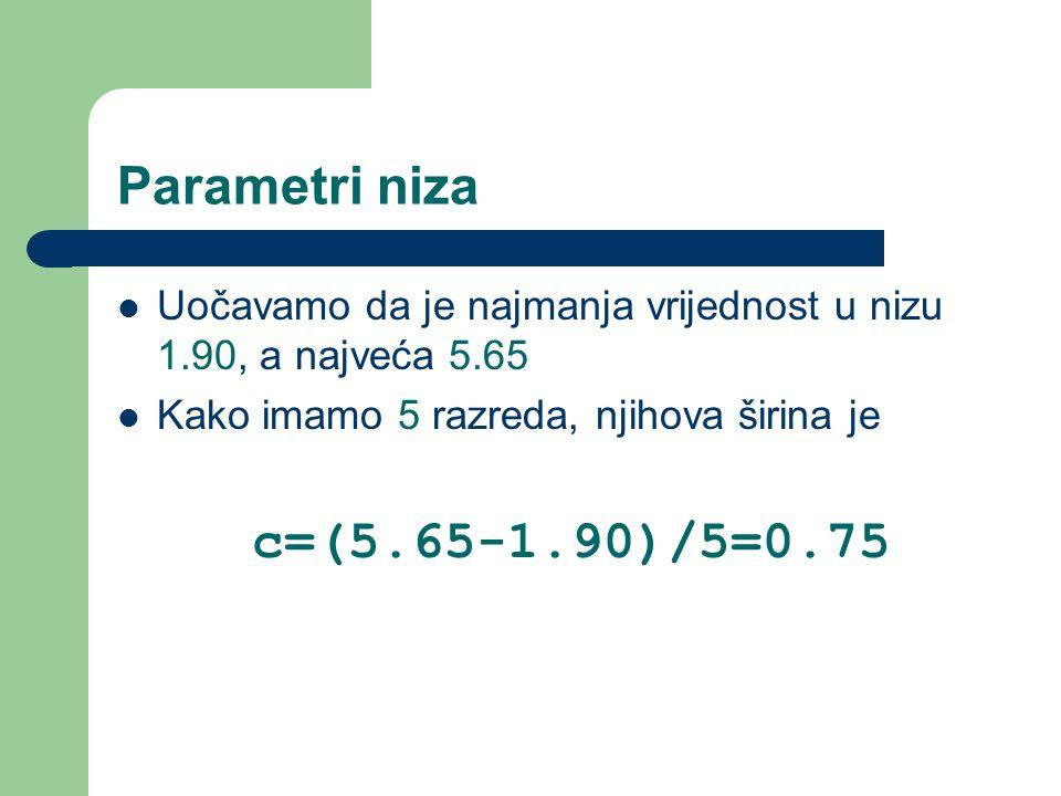 Parametri niza Uočavamo da je najmanja vrijednost u nizu 1.90, a najveća 5.65 Kako imamo 5 razreda, njihova širina je c=(5.65-1.90)/5=0.75