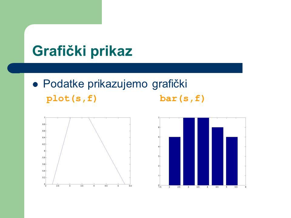 Grafički prikaz Podatke prikazujemo grafički plot(s,f) bar(s,f)