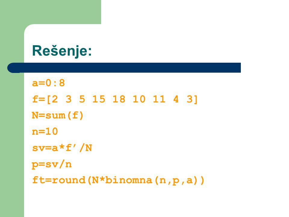 Rešenje: a=0:8 f=[2 3 5 15 18 10 11 4 3] N=sum(f) n=10 sv=a*f'/N p=sv/n ft=round(N*binomna(n,p,a))