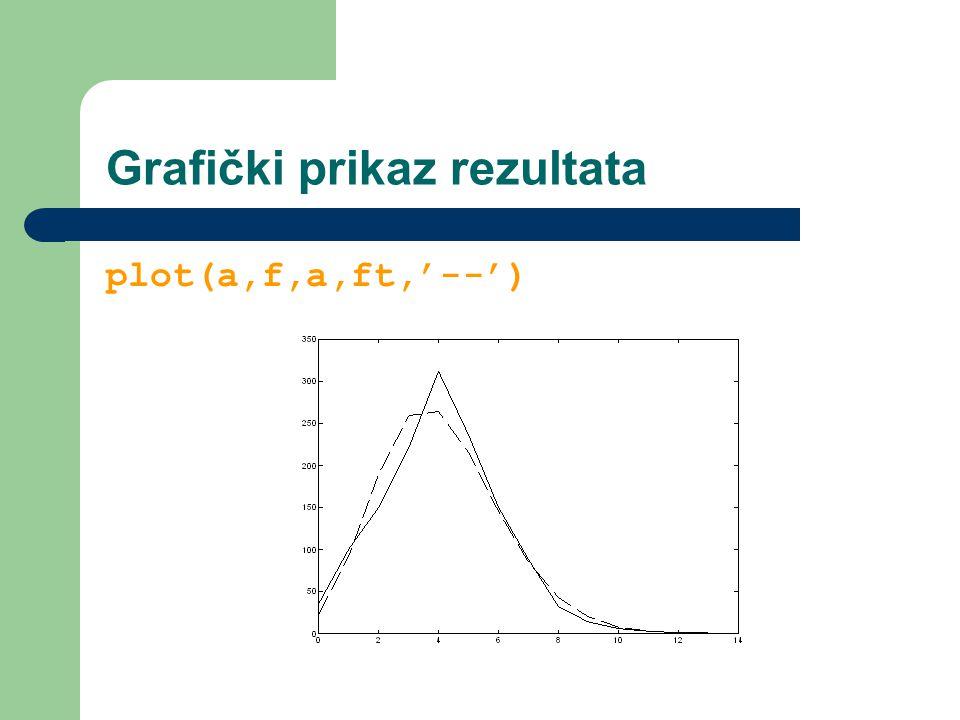 Grafički prikaz rezultata plot(a,f,a,ft,'--')