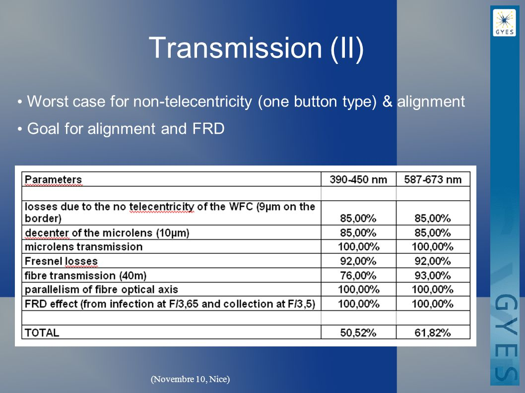 (Novembre 10, Nice) Transmission (II) Worst case for non-telecentricity (one button type) & alignment Goal for alignment and FRD