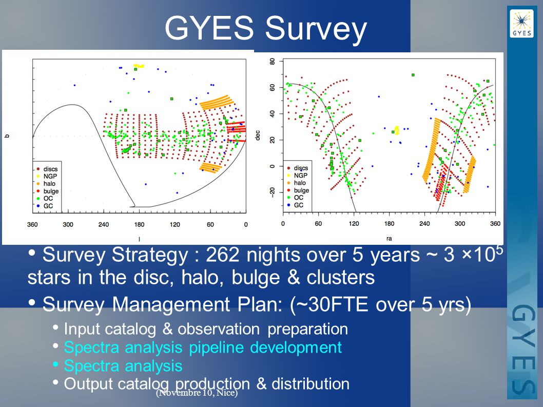 (Novembre 10, Nice) GYES Survey Survey Strategy : 262 nights over 5 years ~ 3 ×10 5 stars in the disc, halo, bulge & clusters Survey Management Plan: (~30FTE over 5 yrs) Input catalog & observation preparation Spectra analysis pipeline development Spectra analysis Output catalog production & distribution