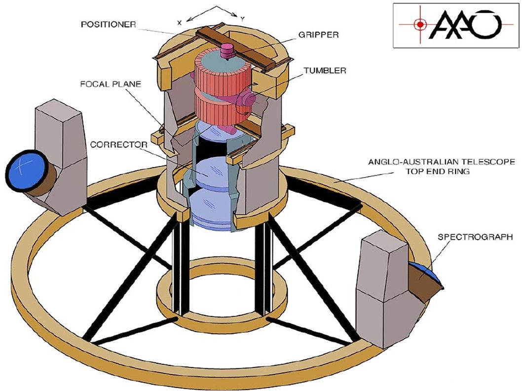 (Novembre 10, Nice) Disperser (II) Baseline transmission efficiency: – Peak: 84% – Edges: 5% - 15%