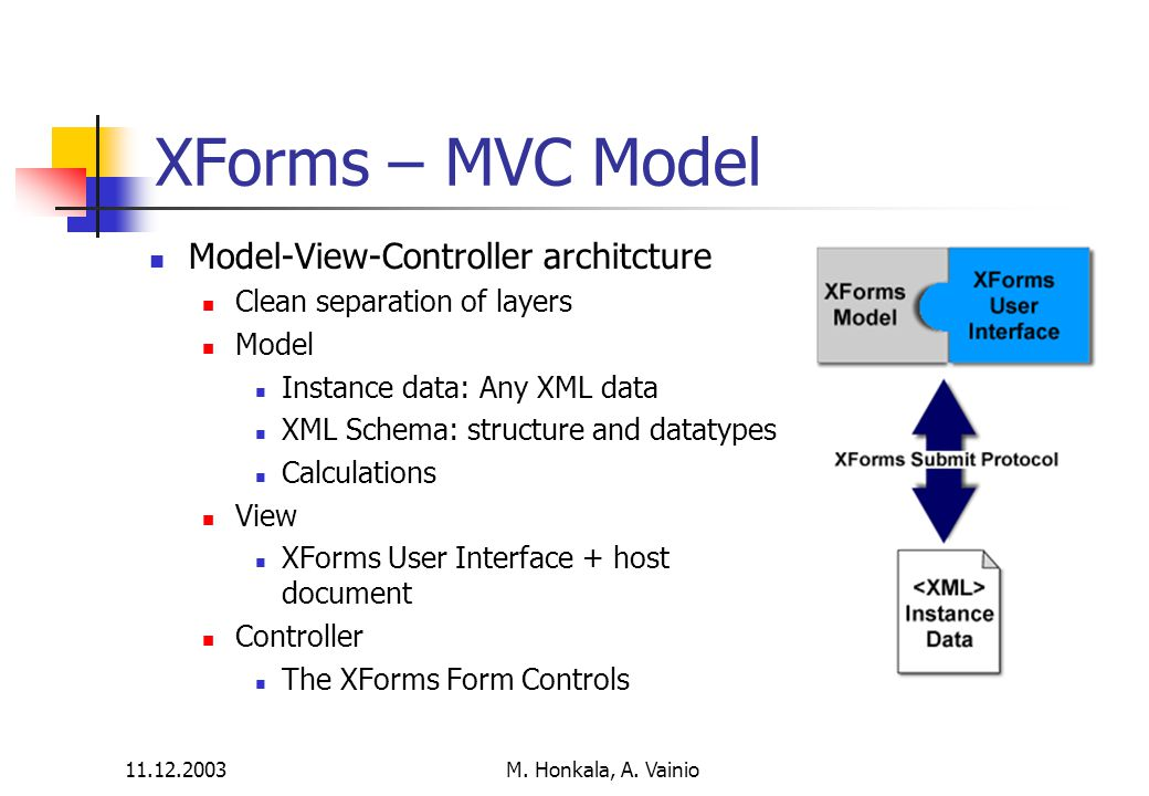 11.12.2003 M. Honkala, A. Vainio XForms – MVC Model Model-View-Controller architcture Clean separation of layers Model Instance data: Any XML data XML