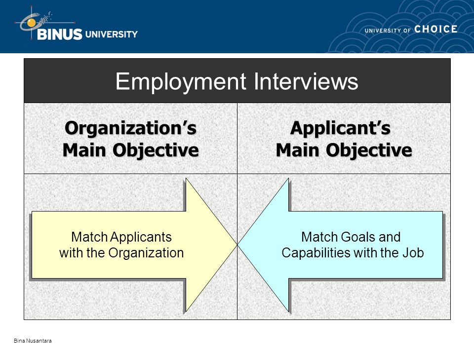 Bina Nusantara Employment Interviews Organization's Main Objective Applicant's Match Applicants with the Organization Match Applicants with the Organization Match Goals and Capabilities with the Job Match Goals and Capabilities with the Job