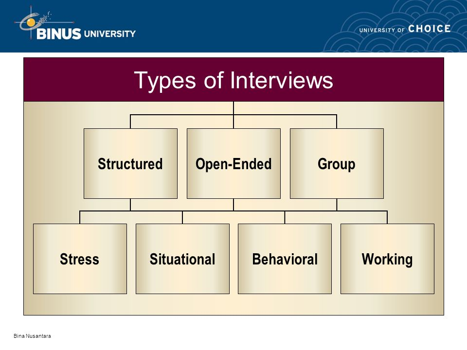 Bina Nusantara Types of Interviews StressSituationalBehavioralWorking StructuredOpen-EndedGroup