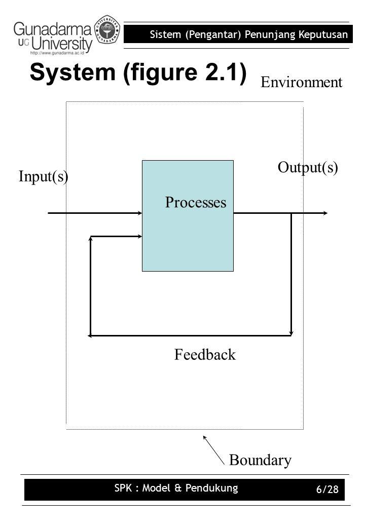 Sistem (Pengantar) Penunjang Keputusan SPK : Model & Pendukung 6/28 System (figure 2.1) Input(s) Feedback Environment Output(s) Boundary Processes