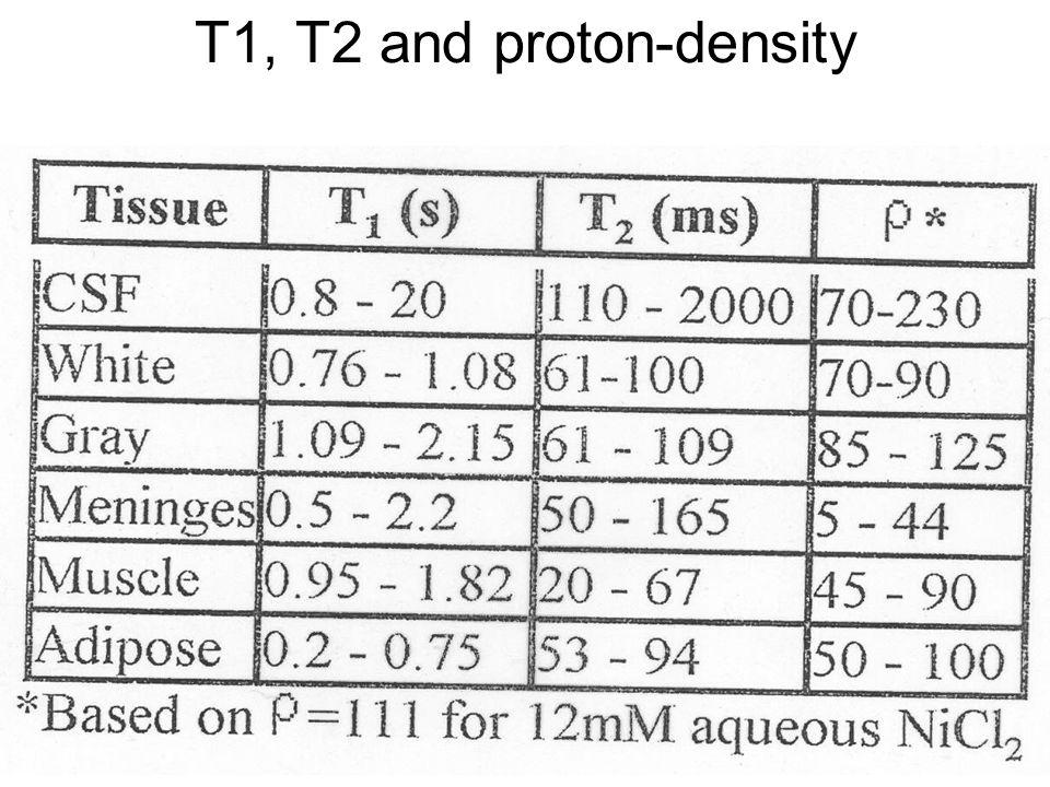 Fysisk institutt - Rikshospitalet 29 T1, T2 and proton-density