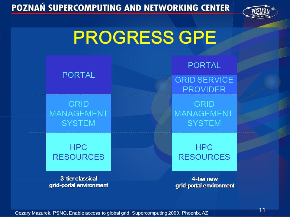 Cezary Mazurek, PSNC, Enable access to global grid, Supercomputing 2003, Phoenix, AZ 11 PROGRESS GPE PORTAL HPC RESOURCES GRID MANAGEMENT SYSTEM GRID SERVICE PROVIDER 4-tier new grid-portal environment PORTAL HPC RESOURCES GRID MANAGEMENT SYSTEM 3-tier classical grid-portal environment