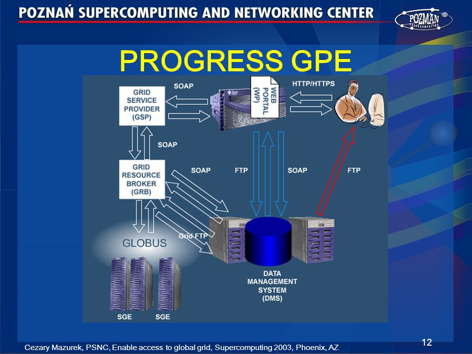 Cezary Mazurek, PSNC, Enable access to global grid, Supercomputing 2003, Phoenix, AZ 12 PROGRESS GPE