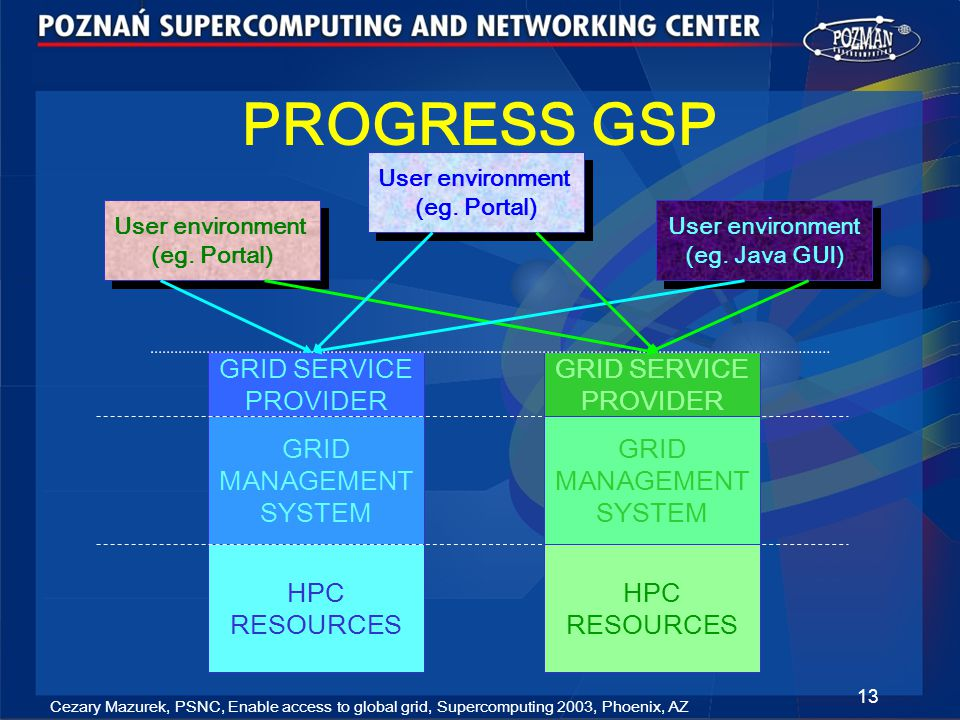 Cezary Mazurek, PSNC, Enable access to global grid, Supercomputing 2003, Phoenix, AZ 13 PROGRESS GSP User environment (eg.