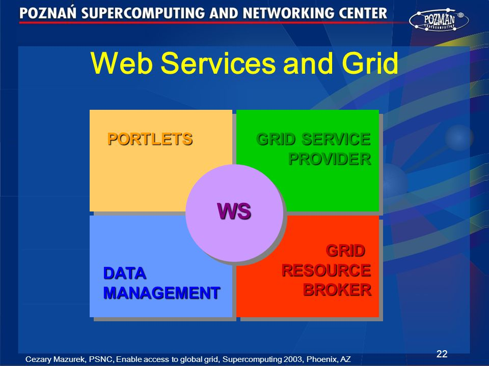 Cezary Mazurek, PSNC, Enable access to global grid, Supercomputing 2003, Phoenix, AZ 22 Web Services and Grid PORTLETS GRID SERVICE PROVIDER DATA MANAGEMENT GRID RESOURCE BROKER WS