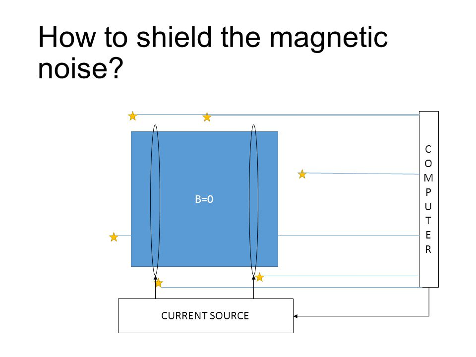 How to shield the magnetic noise? B=0 COMPUTERCOMPUTER CURRENT SOURCE