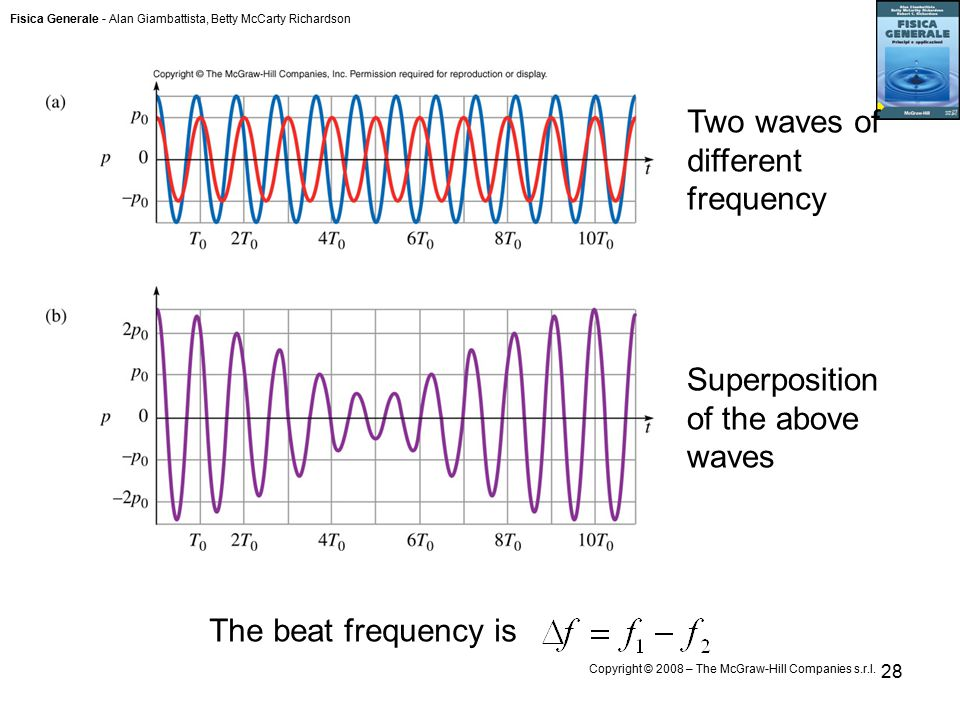 Fisica Generale - Alan Giambattista, Betty McCarty Richardson Copyright © 2008 – The McGraw-Hill Companies s.r.l. 28 The beat frequency is Two waves o