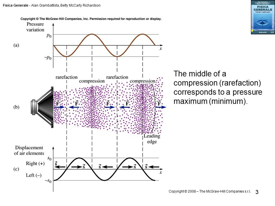 Fisica Generale - Alan Giambattista, Betty McCarty Richardson Copyright © 2008 – The McGraw-Hill Companies s.r.l. 3 The middle of a compression (raref