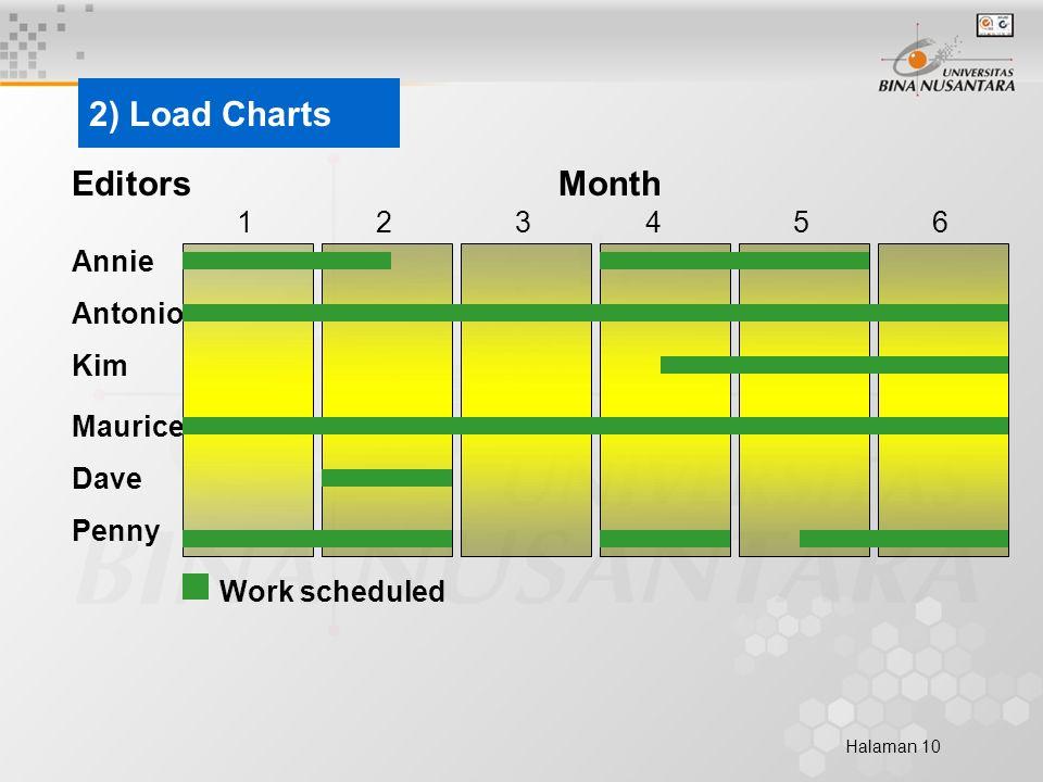 Halaman 10 2) Load Charts Annie Antonio Kim Maurice Dave Penny EditorsMonth 123456 Work scheduled