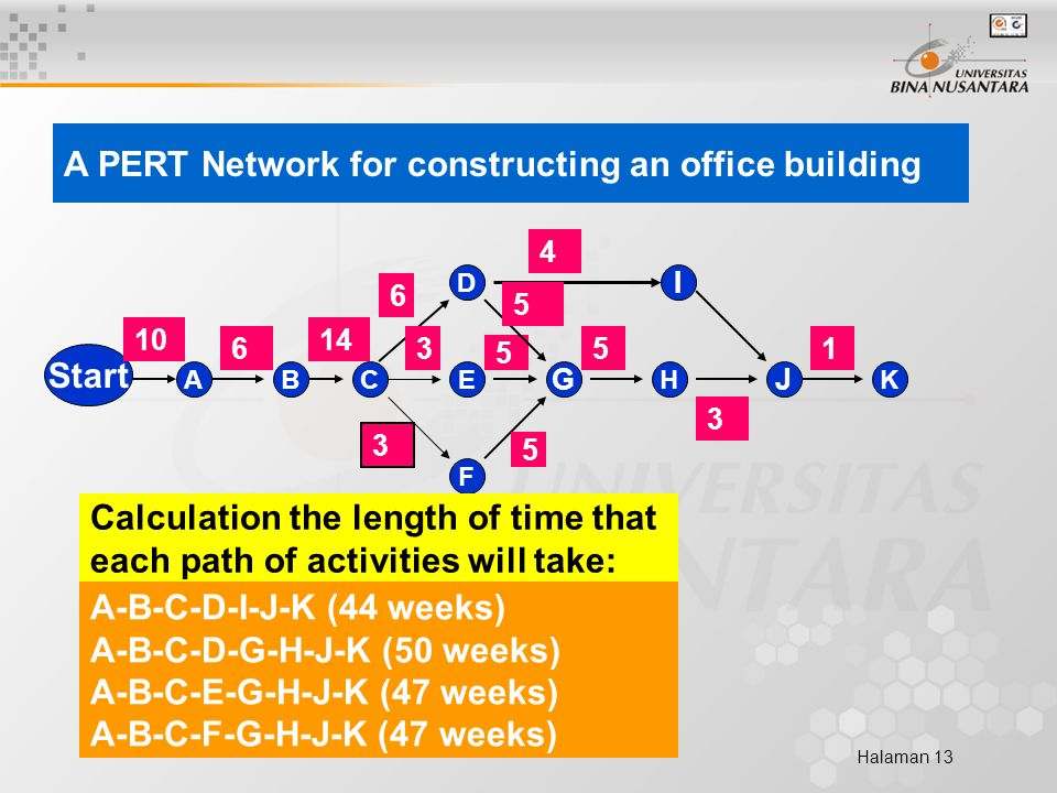 Halaman 13 Start ACB G E D F I J HK 14 63 6 4 3 10 15 3 5 A PERT Network for constructing an office building A-B-C-D-I-J-K (44 weeks) A-B-C-D-G-H-J-K (50 weeks) A-B-C-E-G-H-J-K (47 weeks) A-B-C-F-G-H-J-K (47 weeks) 5 5 Calculation the length of time that each path of activities will take:
