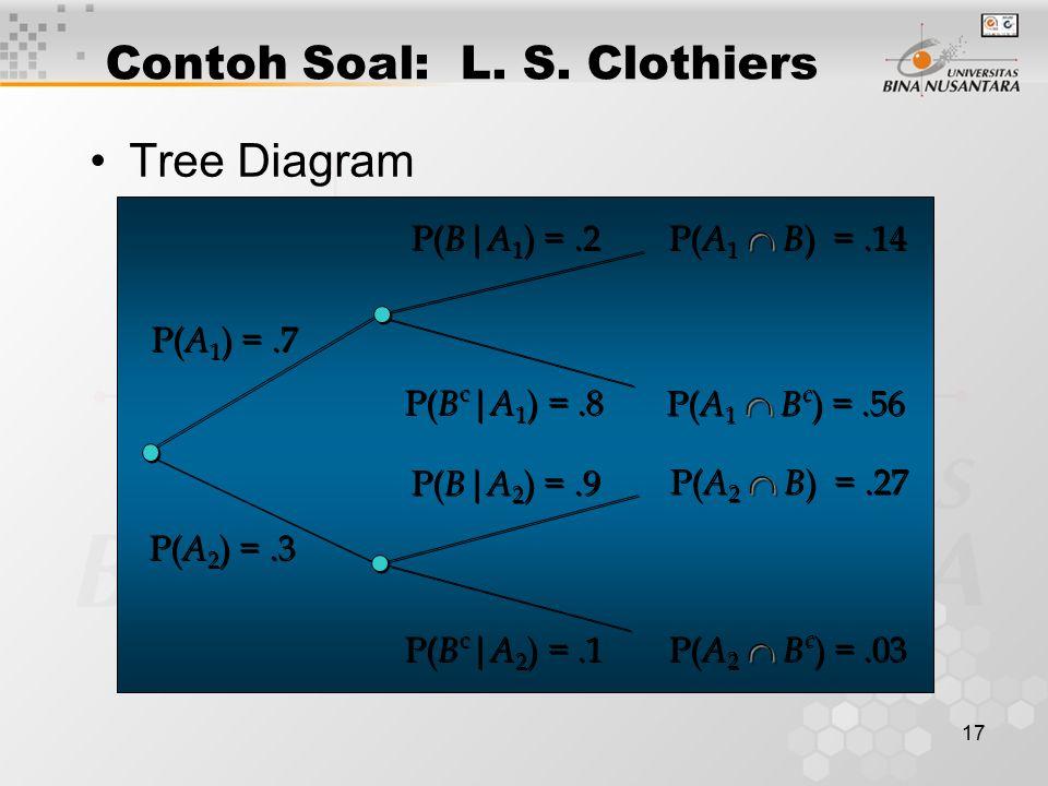 17 Tree Diagram Contoh Soal: L. S. Clothiers P( B c | A 1 ) =.8 P( A 1 ) =.7 P( A 2 ) =.3 P( B | A 2 ) =.9 P( B c | A 2 ) =.1 P( B | A 1 ) =.2  P( A
