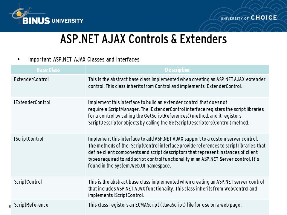 ASP.NET AJAX Controls & Extenders Important ASP.NET AJAX Classes and Interfaces Bina Nusantara References: ProASP.NET 3.5 Server Controls and AJAX Components(Rob Cameron and Dale Michalk, 2008) Base ClassDescription ExtenderControlThis is the abstract base class implemented when creating an ASP.NET AJAX extender control.