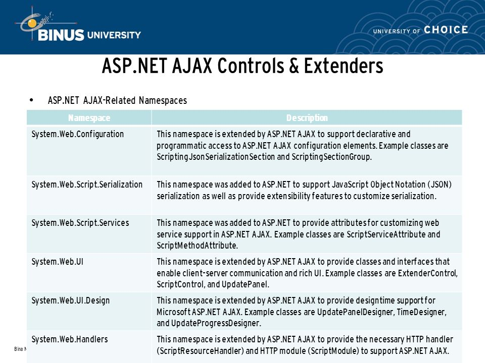ASP.NET AJAX Controls & Extenders ASP.NET AJAX-Related Namespaces Bina Nusantara References: ProASP.NET 3.5 Server Controls and AJAX Components(Rob Cameron and Dale Michalk, 2008) NamespaceDescription System.Web.ConfigurationThis namespace is extended by ASP.NET AJAX to support declarative and programmatic access to ASP.NET AJAX configuration elements.