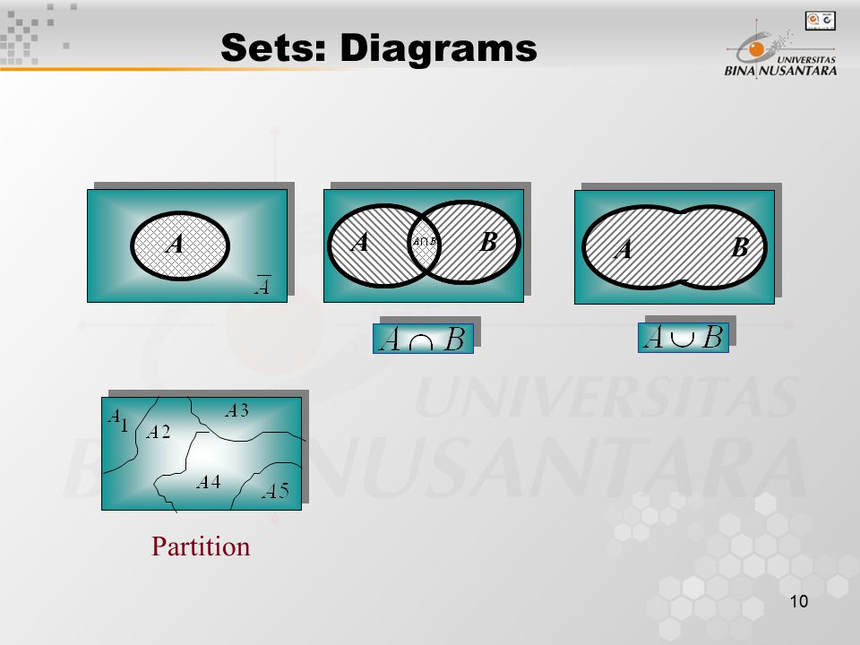 10 Partition AB B A A Sets: Diagrams