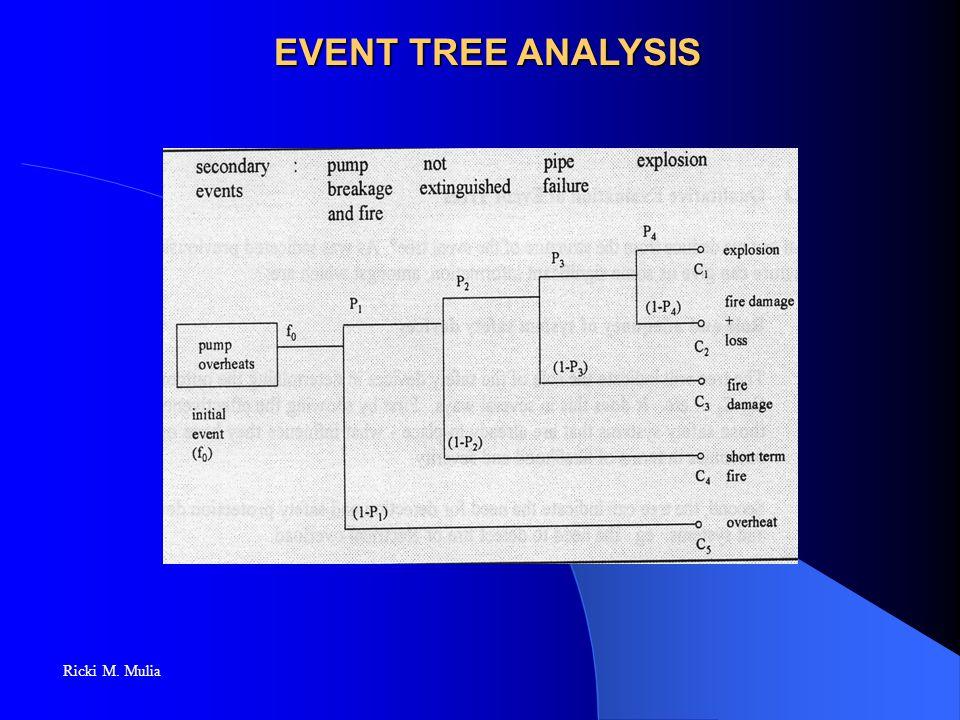 EVENT TREE ANALYSIS Ricki M. Mulia