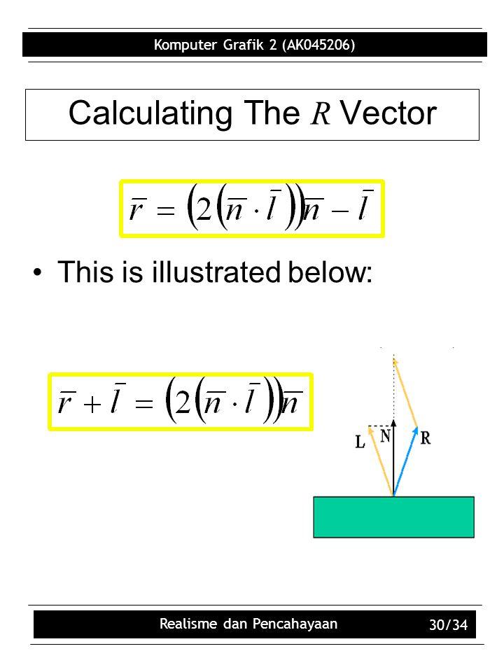 Komputer Grafik 2 (AK045206) Realisme dan Pencahayaan 30/34 Calculating The R Vector This is illustrated below:
