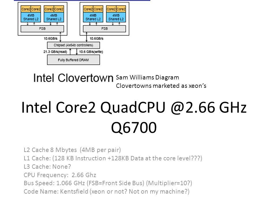 Intel Core2 QuadCPU @2.66 GHz Q6700 L2 Cache 8 Mbytes (4MB per pair) L1 Cache: (128 KB Instruction +128KB Data at the core level ) L3 Cache: None.