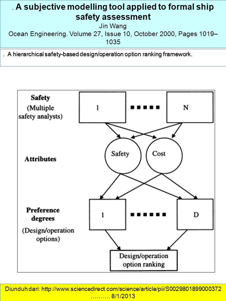 . A subjective modelling tool applied to formal ship safety assessment Jin Wang Ocean Engineering. Volume 27, Issue 10, October 2000, Pages 1019– 1035