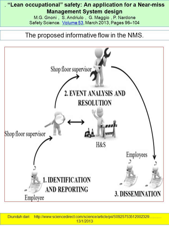 """. """"Lean occupational"""" safety: An application for a Near-miss Management System design M.G. Gnoni, S. Andriulo, G. Maggio, P. Nardone Safety Science. V"""