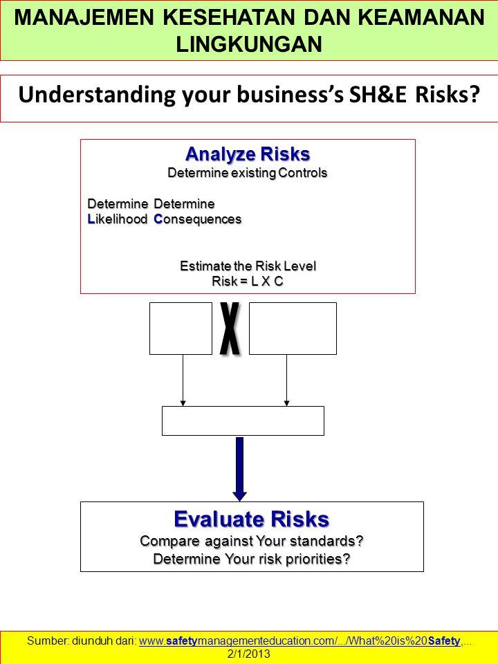 Understanding your business's SH&E Risks? Evaluate Risks Compare against Your standards? Determine Your risk priorities? Analyze Risks Determine exist