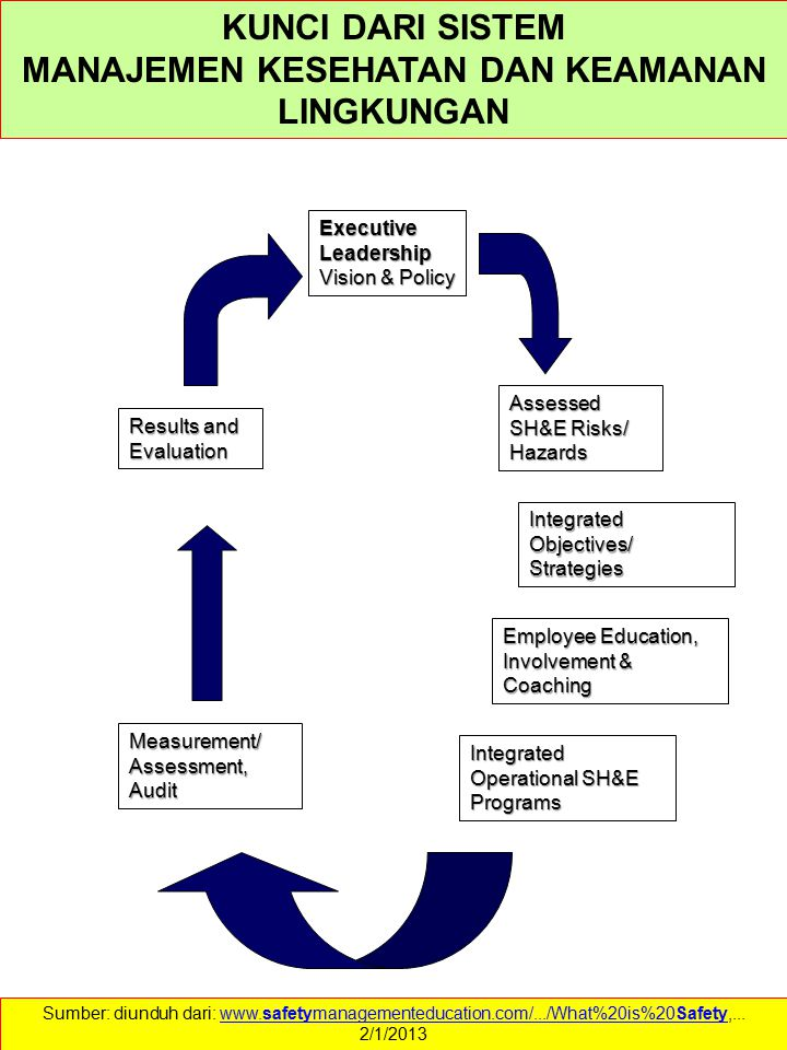 Executive Leadership Vision & Policy Assessed SH&E Risks/ Hazards Integrated Objectives/ Strategies Integrated Operational SH&E Programs Employee Educ