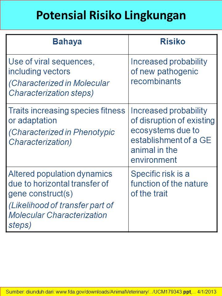 Potensial Risiko Lingkungan BahayaRisiko Use of viral sequences, including vectors (Characterized in Molecular Characterization steps) Increased proba