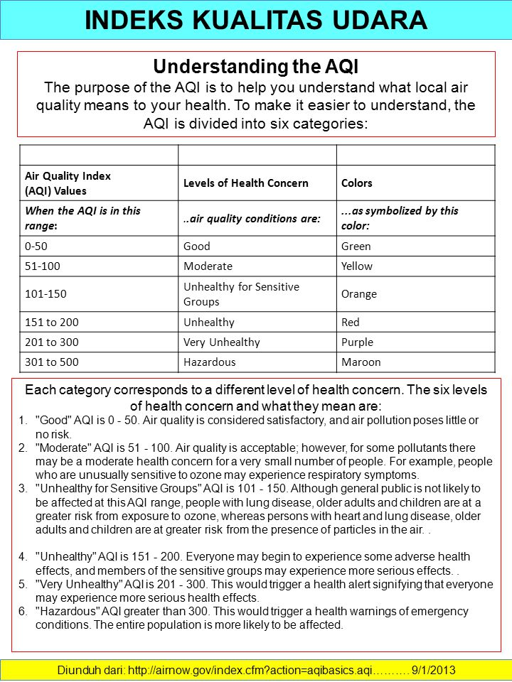 Diunduh dari: http://airnow.gov/index.cfm?action=aqibasics.aqi………. 9/1/2013 Understanding the AQI The purpose of the AQI is to help you understand wha