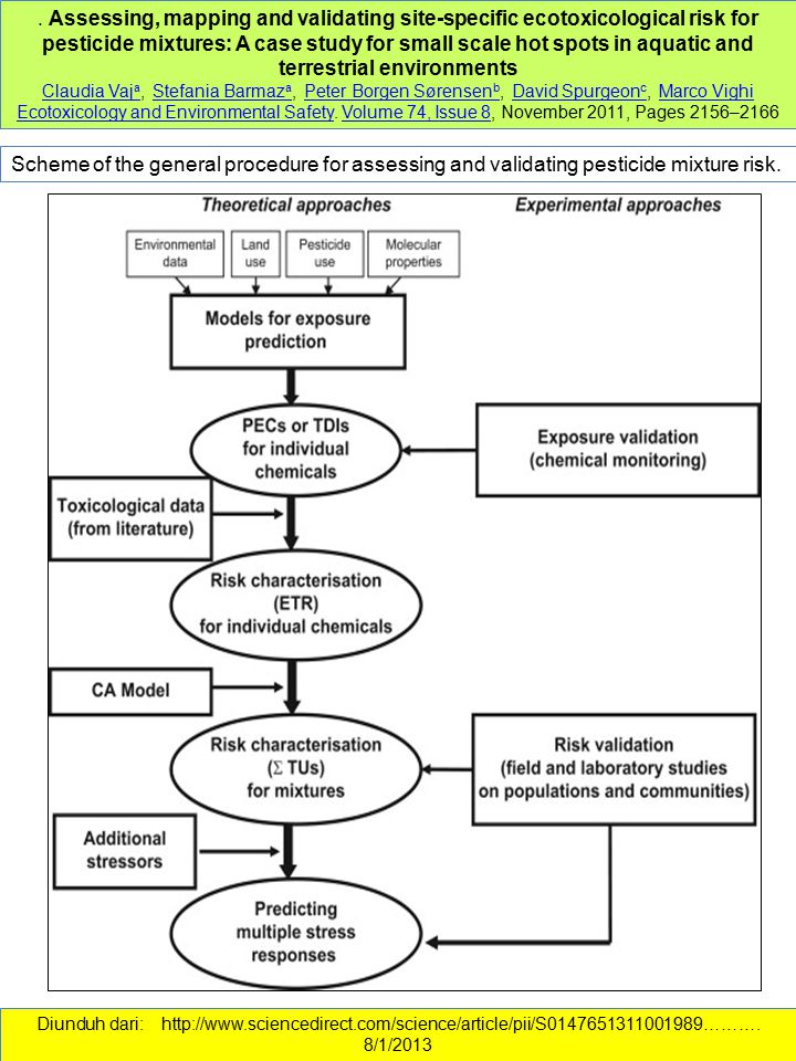 . Assessing, mapping and validating site-specific ecotoxicological risk for pesticide mixtures: A case study for small scale hot spots in aquatic and